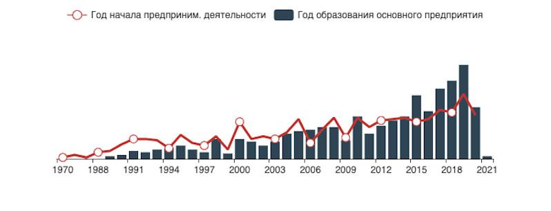 Распределение предпринимателей по году начала предпринимательской деятельности и предприятий по году образования