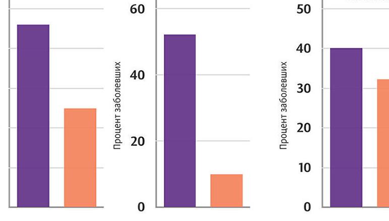 Иллюстрация РИА Новости . Источник: Mattison, J. A. et al. Caloric restriction improves health and survival of rhesus monkeys. Nature Communications 8, 14063 (2017), http://dx.doi.org/10.1038/ncomms14063. Процент макак-резусов, заболевших раком, сердечно-сосудистыми заболеваниями и страдающих инсулинорезистентностью. Сравнение животных из экспериментальной и контрольной групп